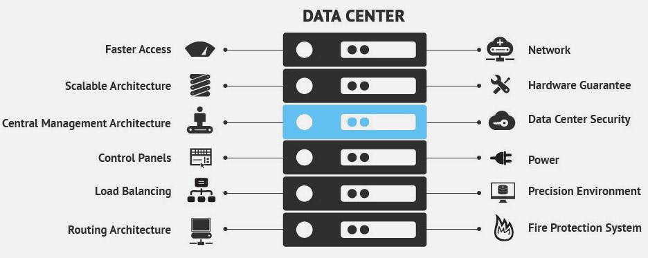 Datacenter Global Datacenter For Web Hosting Eyhost